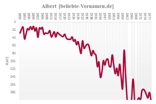 Albert Häufigkeitsstatistik bis 1978