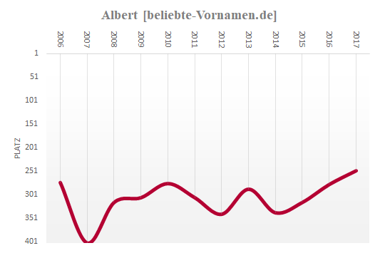 Albert Häufigkeitsstatistik seit 2006