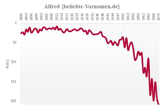 Alfred Häufigkeitsstatistik 1890