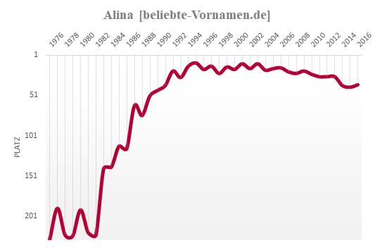 Alina Häufigkeitsstatistik