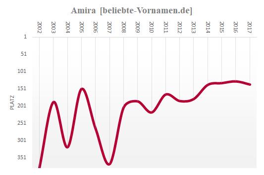 Amira Häufigkeitsstatistik