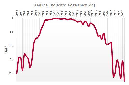 Andrea Häufigkeitsstatistik