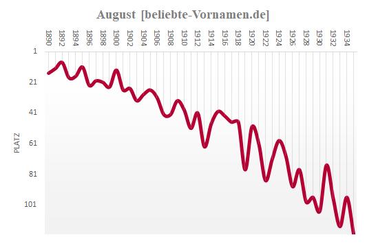 August Häufigkeitsstatistik bis 1935
