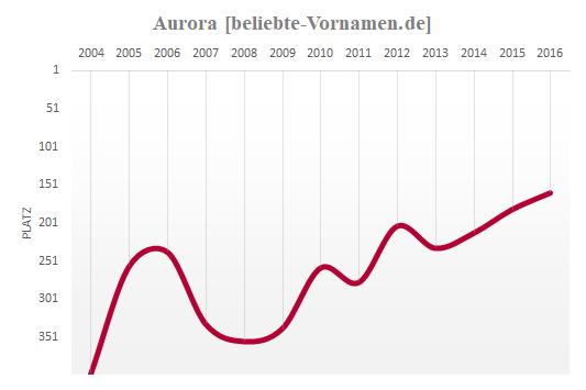 Aurora Häufigkeitsstatistik