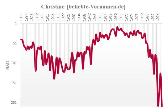 Christine Häufigkeitsstatistik