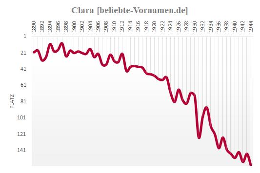 Clara Häufigkeitsstatistik 1945
