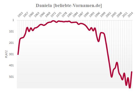Daniela Häufigkeitsstatistik