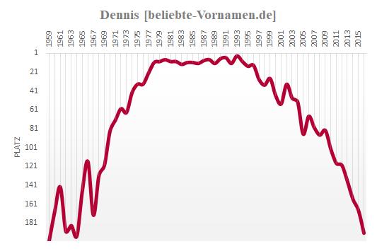 Dennis Häufigkeitsstatistik
