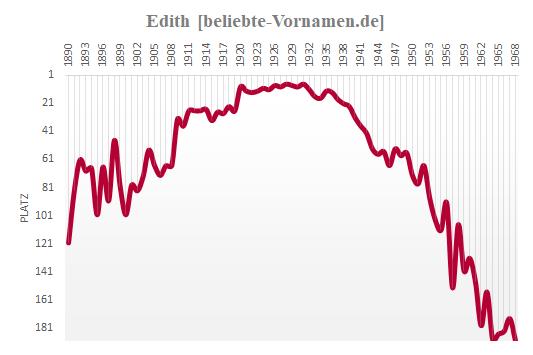 Edith Häufigkeitsstatistik