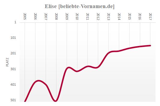 Elise Häufigkeitsstatistik ab 2005
