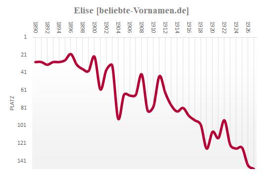 Elise Häufigkeitsstatistik bis 1927