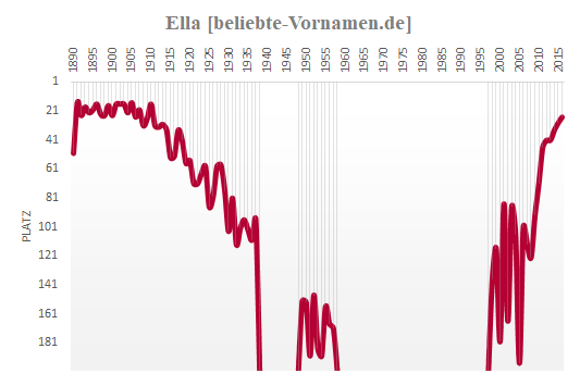 Ella Häufigkeitsstatistik