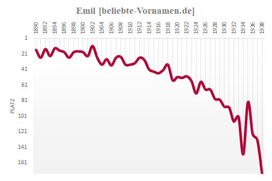 Emil Häufigkeitsstatistik 1938
