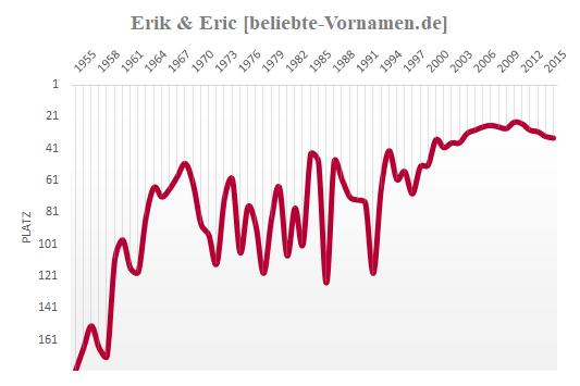 Erik Häufigkeitsstatistik