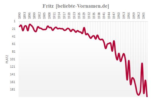 Fritz Häufigkeitsstatistik 1967