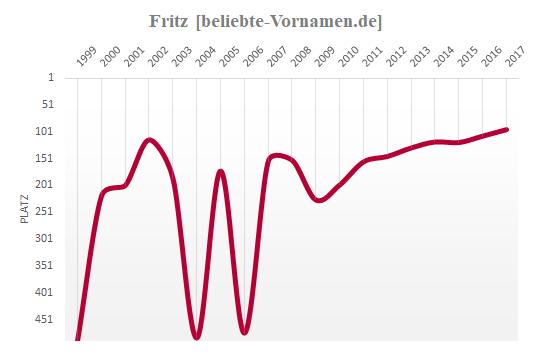 Fritz Häufigkeitsstatistik 1999