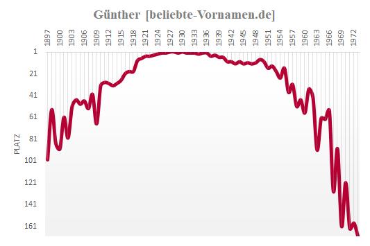 Günther Häufigkeitsstatistik