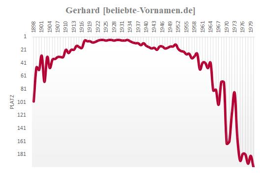 Gerhard Häufigkeitsstatistik