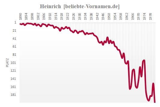 Heinrich Häufigkeitsstatistik 1981