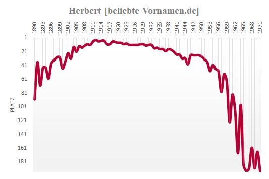 Herbert Häufigkeitsstatistik