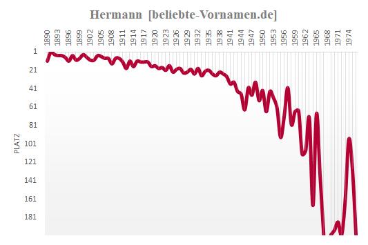 Hermann Häufigkeitsstatistik