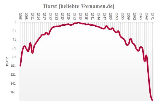 Horst Häufigkeitsstatistik