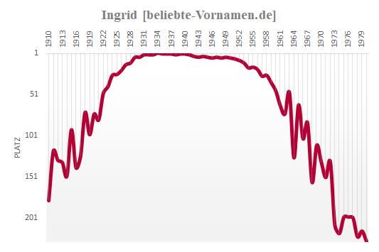 Ingrid Häufigkeitsstatistik