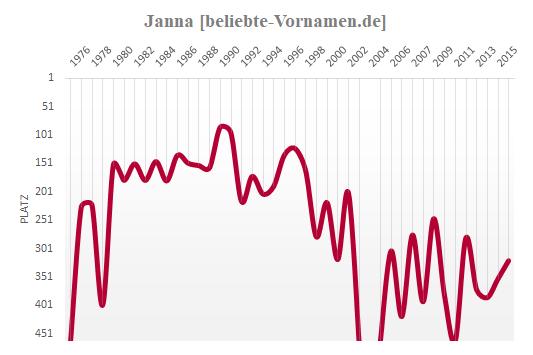 Janna Häufigkeitsstatistik