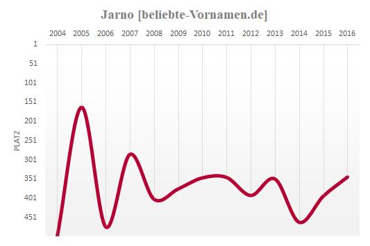 Jarno Häufigkeitsstatistik