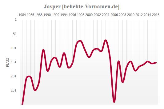 Jasper Häufigkeitsstatistik