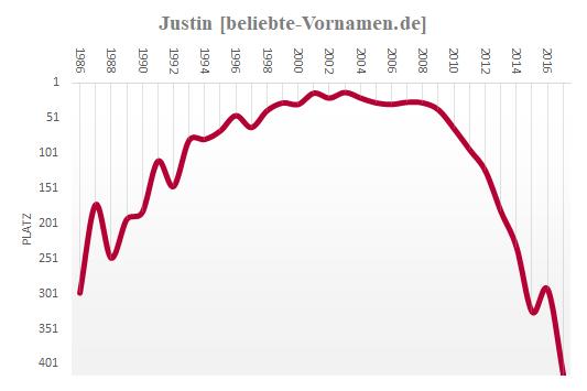 Justin Häufigkeitsstatistik