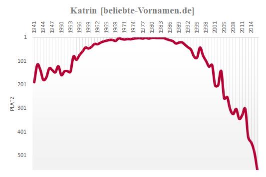 Katrin Häufigkeitsstatistik
