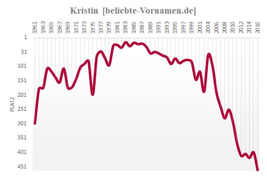 Kristin Häufigkeitsstatistik