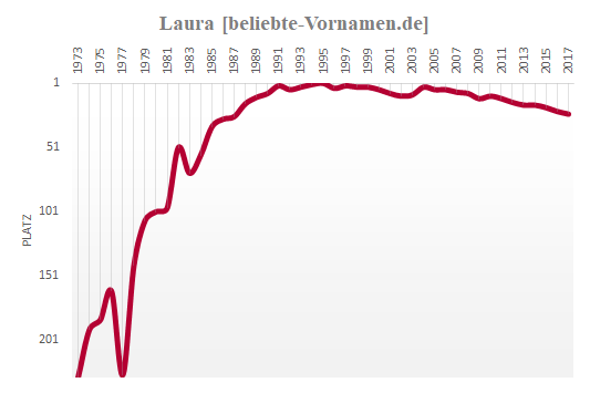 Laura Häufigkeitsstatistik