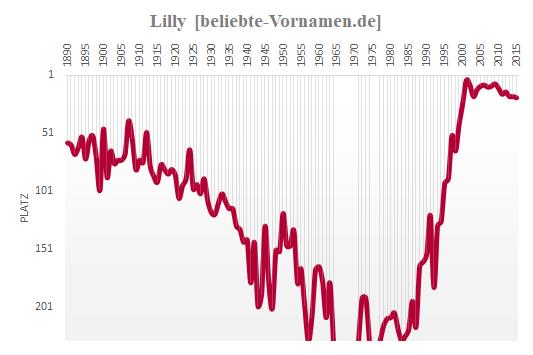 Lilly Häufigkeitsstatistik