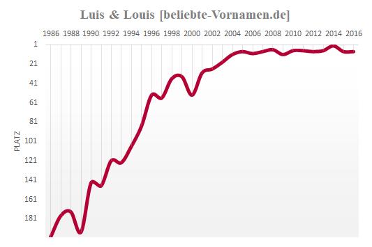 Louis Häufigkeitsstatistik
