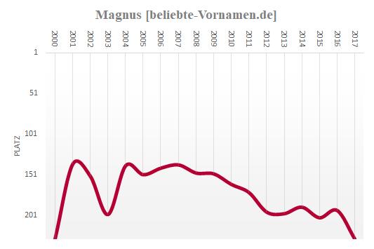 Magnus Häufigkeitsstatistik