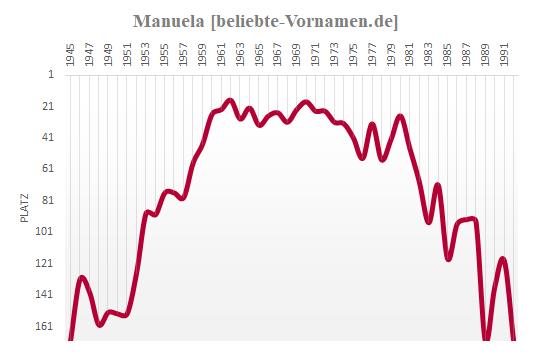 Manuela Häufigkeitsstatistik