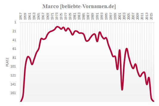 Marco Häufigkeitsstatistik