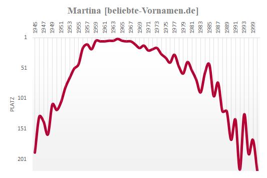 Martina Häufigkeitsstatistik