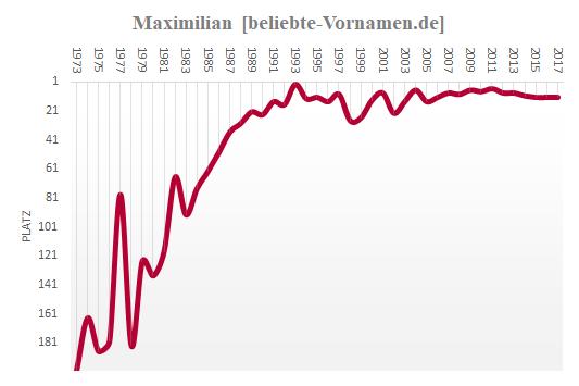 Maximilian Häufigkeitsstatistik