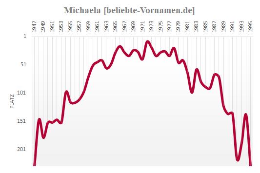 Michaela Häufigkeitsstatistik