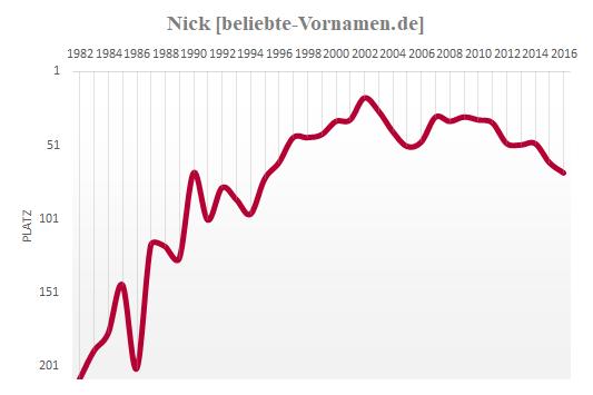 Nick Häufigkeitsstatistik