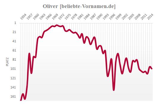 Oliver Häufigkeitsstatistik