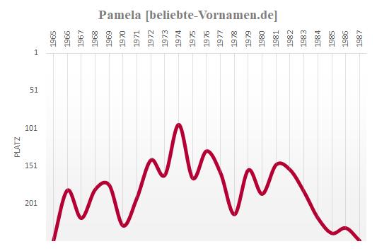 Pamela Häufigkeitsstatistik