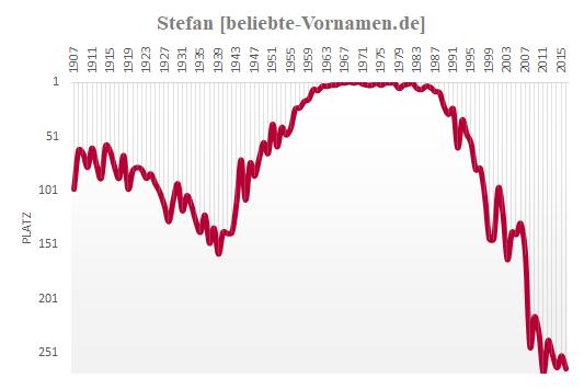 Stefan Häufigkeitsstatistik