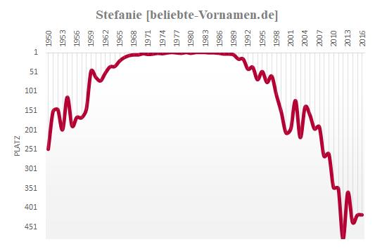 Stefanie Häufigkeitsstatistik