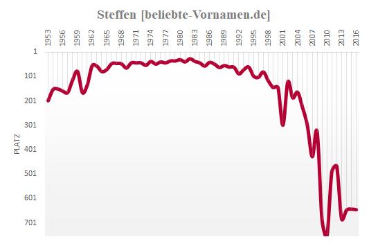 Steffen Häufigkeitsstatistik