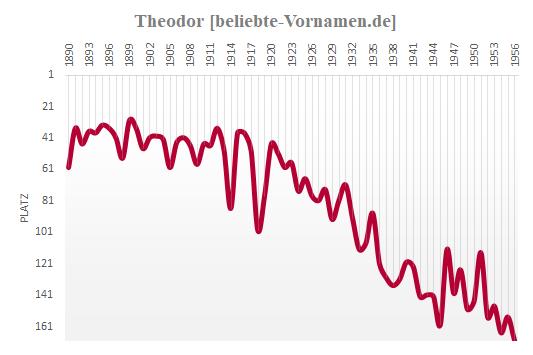 Theodor Häufigkeitsstatistik 1956