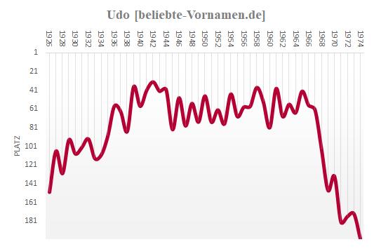 Udo Häufigkeitsstatistik